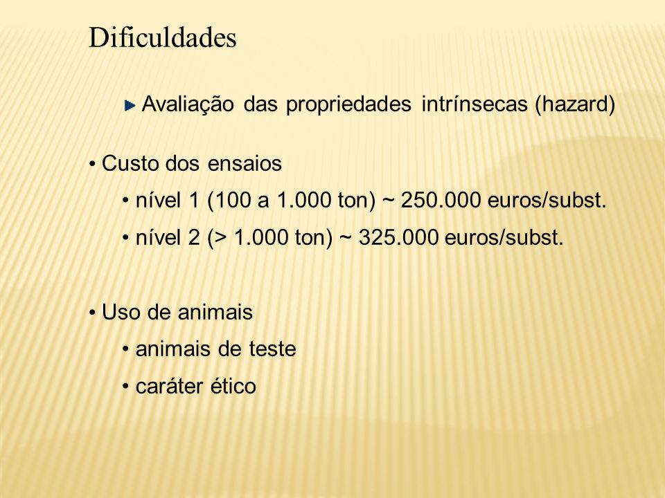 Dificuldades Avaliação das propriedades intrínsecas (hazard) Custo dos ensaios nível 1 (100 a 1.000 ton) ~ 250.000 euros/subst. nível 2 (> 1.000 ton)
