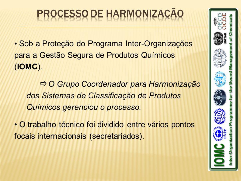 Sob a Proteção do Programa Inter-Organizações para a Gestão Segura de Produtos Químicos (IOMC). O Grupo Coordenador para Harmonização dos Sistemas de
