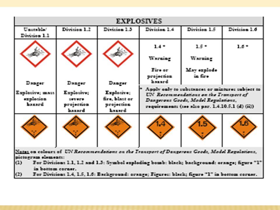 Palavras de Advertência (signal words) Danger ou Warning - Perigo ou Cuidado Usadas para enfatizar o perigo e para diferenciar entre categorias de perigos (nível de perigo) Por exemplo: Toxicidade aguda: Categoria 1 Dander = Perigo Categoria 4 Warning = Cuidado