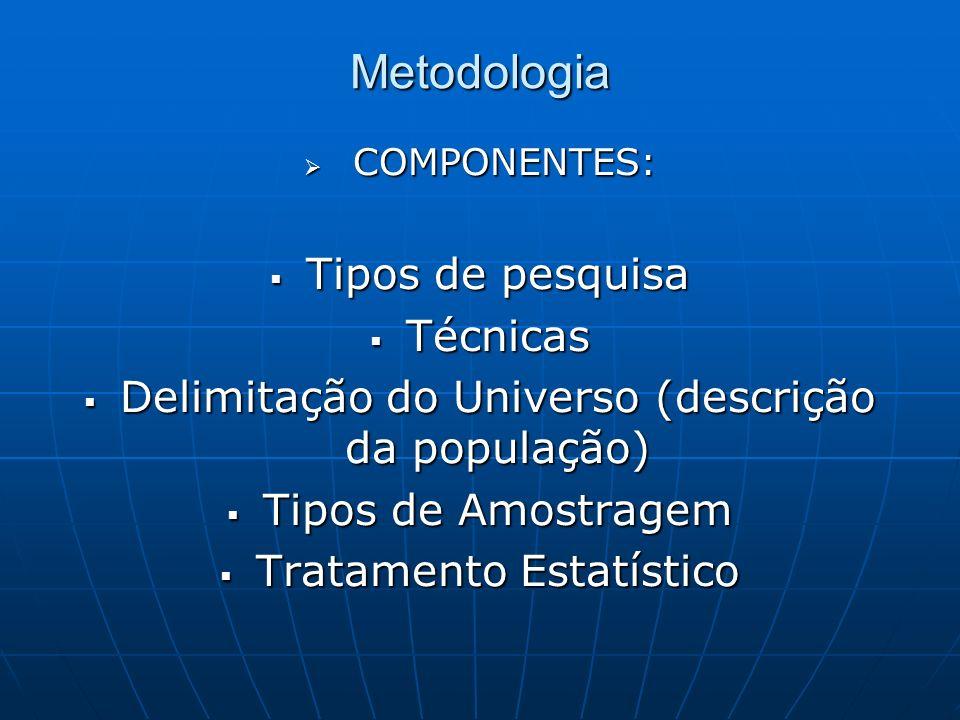 Metodologia COMPONENTES: COMPONENTES: Tipos de pesquisa Tipos de pesquisa Técnicas Técnicas Delimitação do Universo (descrição da população) Delimitação do Universo (descrição da população) Tipos de Amostragem Tipos de Amostragem Tratamento Estatístico Tratamento Estatístico
