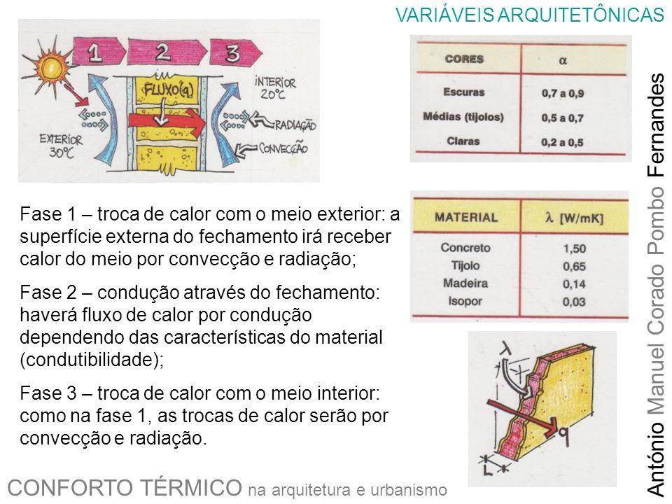 CONFORTO TÉRMICO na arquitetura e urbanismo António Manuel Corado Pombo Fernandes VARIÁVEIS ARQUITETÔNICAS Fase 1 – troca de calor com o meio exterior