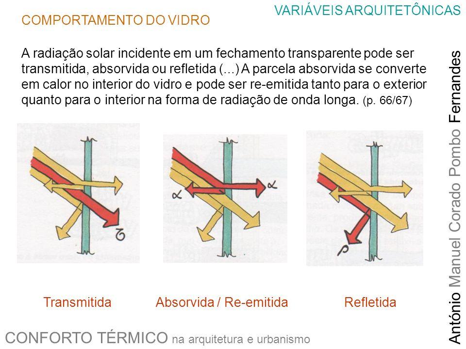 CONFORTO TÉRMICO na arquitetura e urbanismo António Manuel Corado Pombo Fernandes VARIÁVEIS ARQUITETÔNICAS Transmitida Absorvida / Re-emitida Refletid