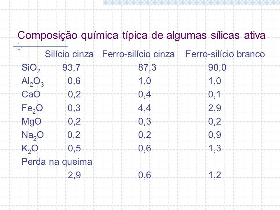 Silício cinza Ferro-silício cinza Ferro-silício branco SiO 2 93,787,390,0 Al 2 O 3 0,61,01,0 CaO 0,20,40,1 Fe 2 O 0,34,42,9 MgO 0,20,30,2 Na 2 O 0,20,