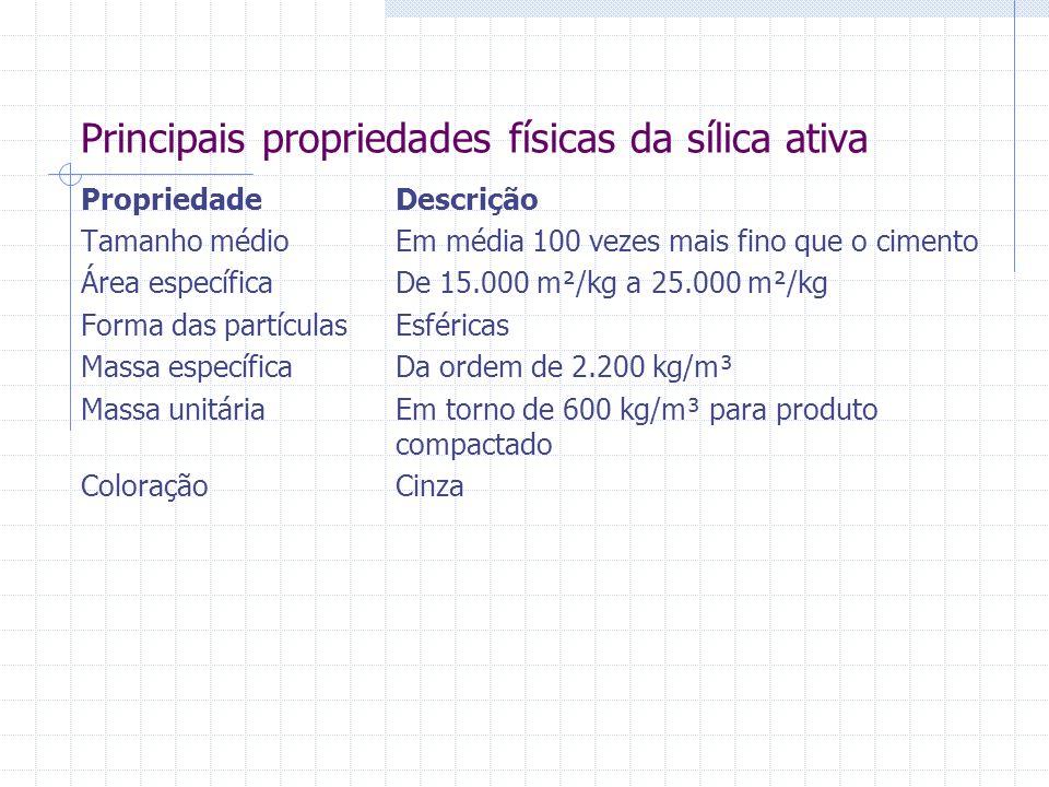 Principais propriedades físicas da sílica ativa PropriedadeDescrição Tamanho médioEm média 100 vezes mais fino que o cimento Área específicaDe 15.000