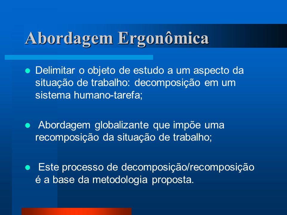 Abordagem Ergonômica Delimitar o objeto de estudo a um aspecto da situação de trabalho: decomposição em um sistema humano-tarefa; Abordagem globalizante que impõe uma recomposição da situação de trabalho; Este processo de decomposição/recomposição é a base da metodologia proposta.