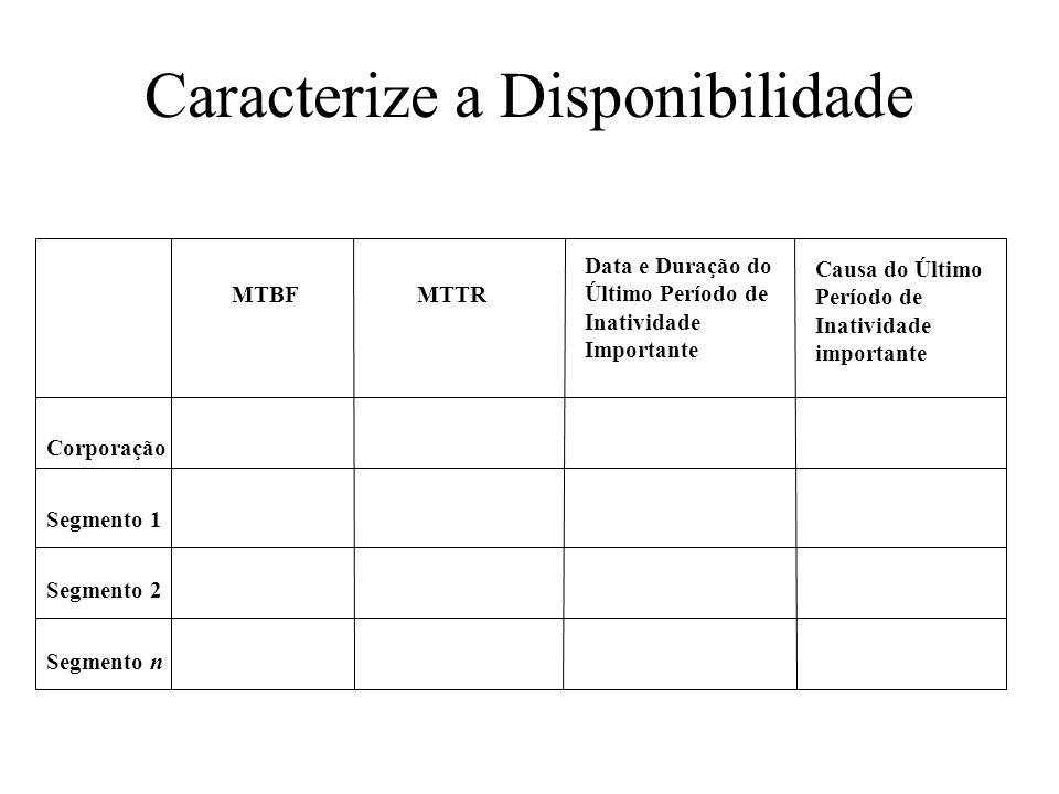 Caracterize a Disponibilidade Corporação Segmento 1 Segmento 2 Segmento n MTBFMTTR Data e Duração do Último Período de Inatividade Importante Causa do