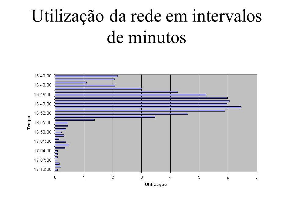 Utilização da rede em intervalos de minutos