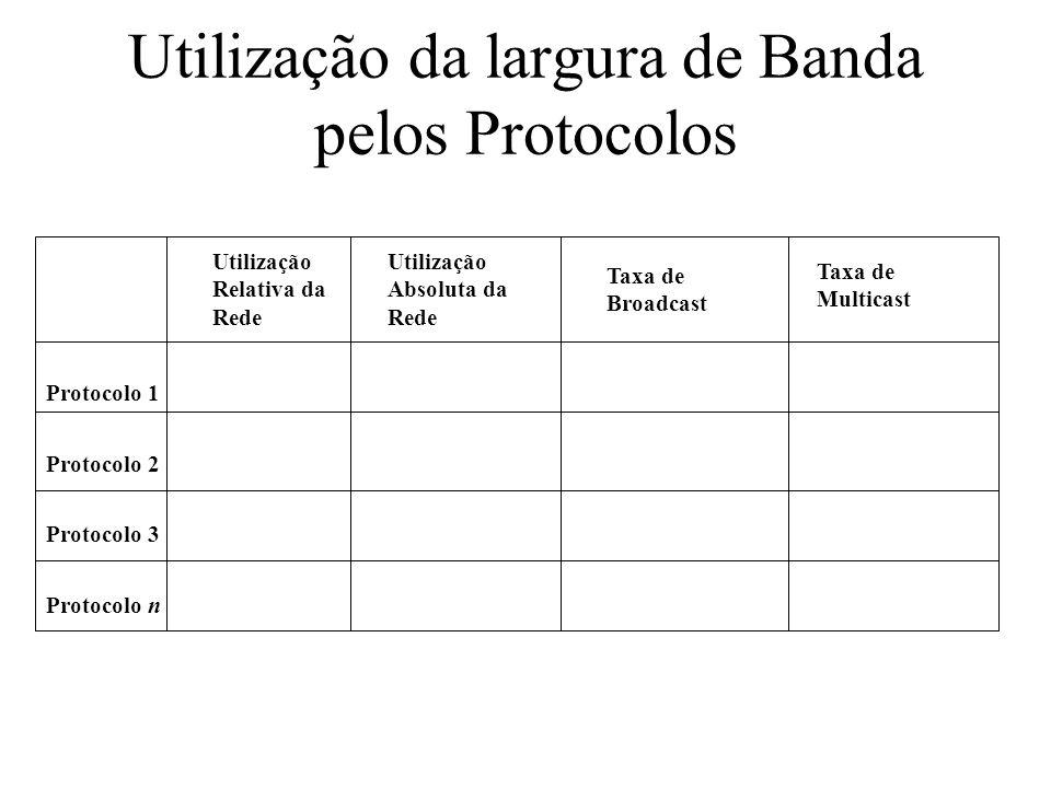 Utilização da largura de Banda pelos Protocolos Protocolo 1 Protocolo 2 Protocolo 3 Protocolo n Utilização Relativa da Rede Utilização Absoluta da Red