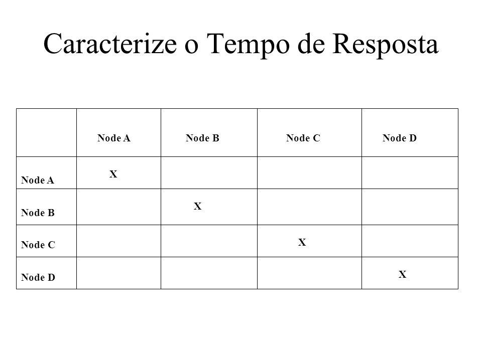 Caracterize o Tempo de Resposta Node A Node B Node C Node D Node ANode BNode CNode D X X X X