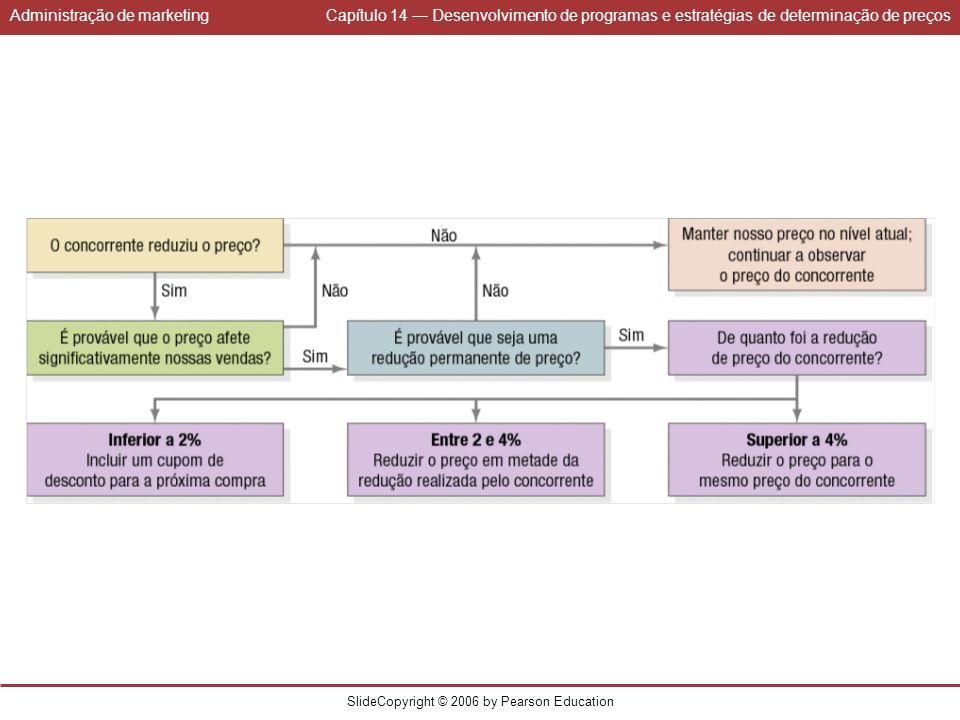 Administração de marketingCapítulo 14 Desenvolvimento de programas e estratégias de determinação de preços SlideCopyright © 2006 by Pearson Education