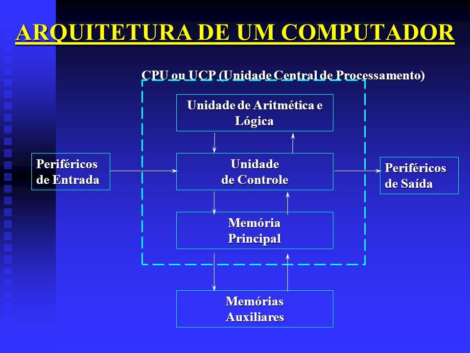 ARQUITETURA DE UM COMPUTADOR CPU ou UCP (Unidade Central de Processamento) CPU ou UCP (Unidade Central de Processamento) Unidade de Aritmética e Lógic