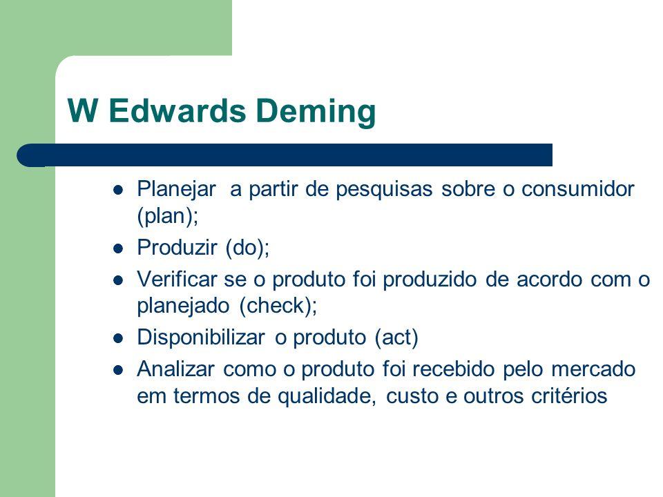 W Edwards Deming Planejar a partir de pesquisas sobre o consumidor (plan); Produzir (do); Verificar se o produto foi produzido de acordo com o planeja