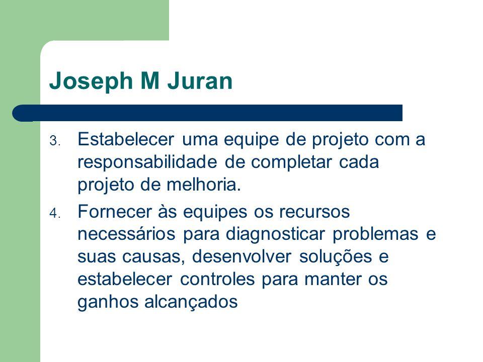 Joseph M Juran 3. Estabelecer uma equipe de projeto com a responsabilidade de completar cada projeto de melhoria. 4. Fornecer às equipes os recursos n