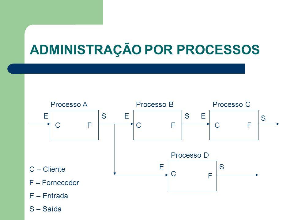ADMINISTRAÇÃO POR PROCESSOS EE E ESS S S CCC C FFF F C – Cliente F – Fornecedor E – Entrada S – Saída Processo AProcesso BProcesso C Processo D