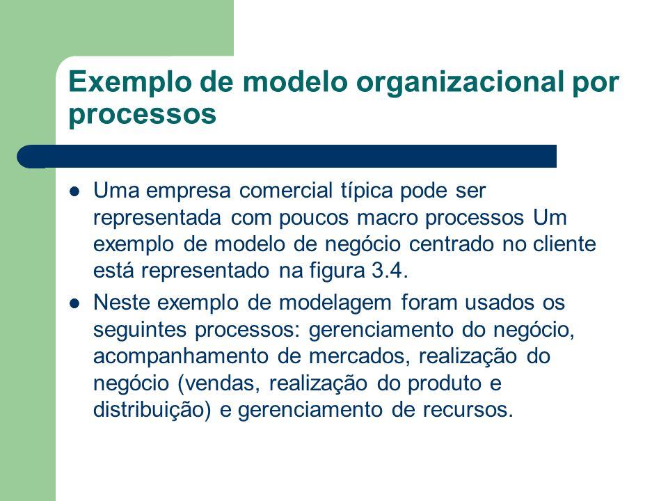 Exemplo de modelo organizacional por processos Uma empresa comercial típica pode ser representada com poucos macro processos Um exemplo de modelo de n