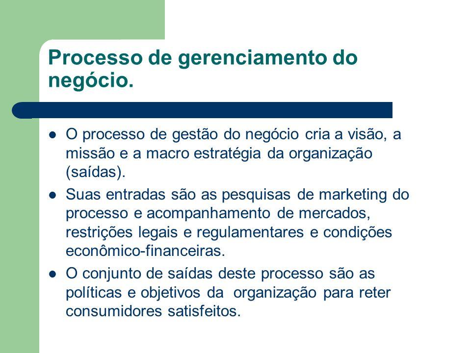 Processo de gerenciamento do negócio. O processo de gestão do negócio cria a visão, a missão e a macro estratégia da organização (saídas). Suas entrad
