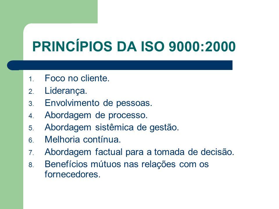 PRINCÍPIOS DA ISO 9000:2000 1. Foco no cliente. 2. Liderança. 3. Envolvimento de pessoas. 4. Abordagem de processo. 5. Abordagem sistêmica de gestão.