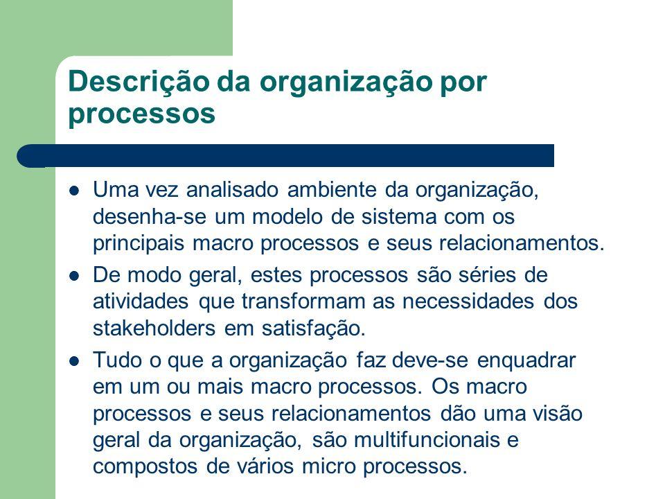Descrição da organização por processos Uma vez analisado ambiente da organização, desenha-se um modelo de sistema com os principais macro processos e