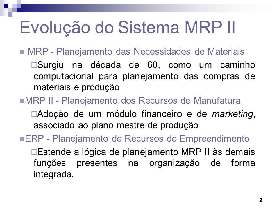 2 Evolução do Sistema MRP II MRP - Planejamento das Necessidades de Materiais Surgiu na década de 60, como um caminho computacional para planejamento