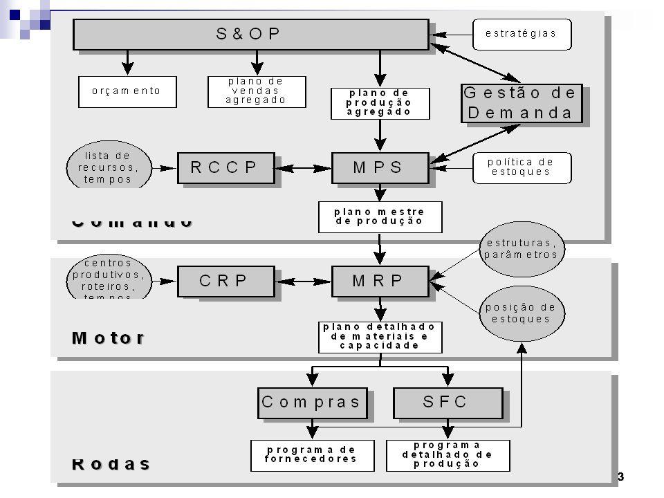 Sistemas de Produção 3