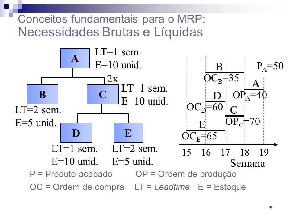 9 A BC DE 2x LT=1 sem. E=10 unid. LT=2 sem. E=5 unid. LT=1 sem. E=10 unid. 15 16 17 18 19 E D C B A OC E =65 OP C =70 OC D =60 OP A =40 OC B =35 P A =