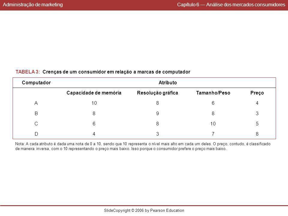 Administração de marketingCapítulo 6 Análise dos mercados consumidores SlideCopyright © 2006 by Pearson Education 3 8 9 8 Resolução gráfica 7 10 8 6 T