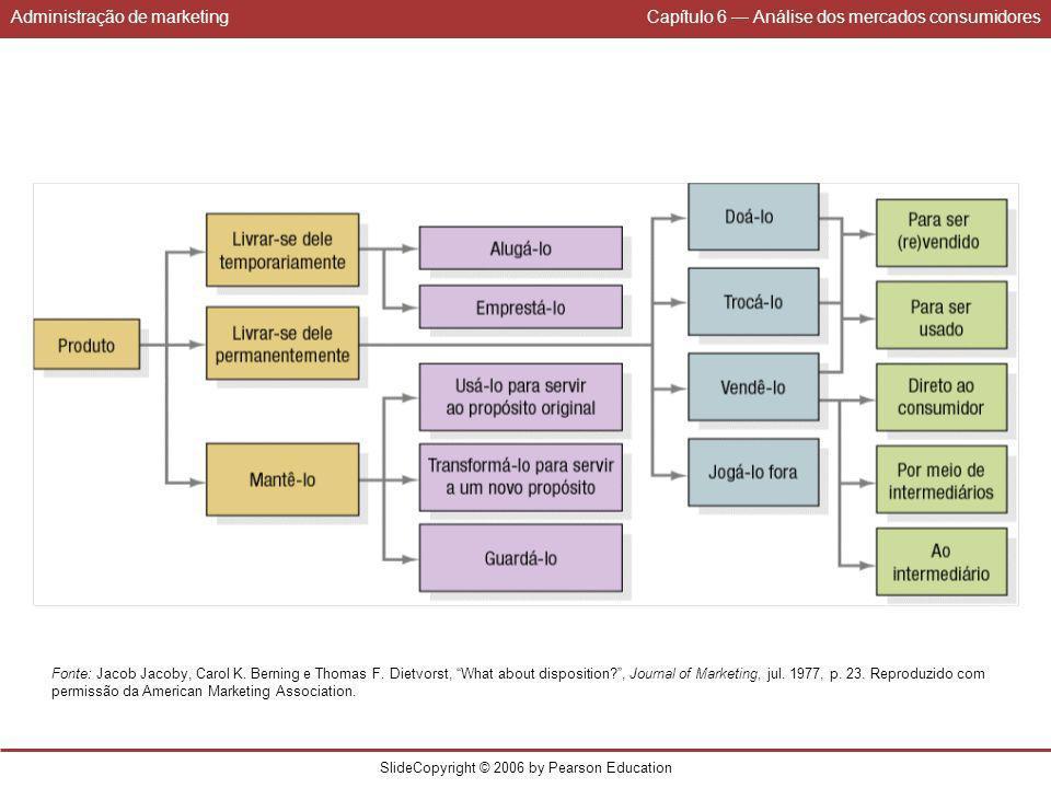 Administração de marketingCapítulo 6 Análise dos mercados consumidores SlideCopyright © 2006 by Pearson Education Fonte: Jacob Jacoby, Carol K. Bernin