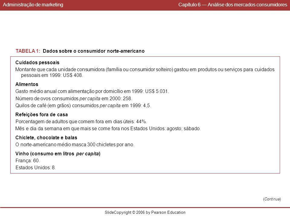 Administração de marketingCapítulo 6 Análise dos mercados consumidores SlideCopyright © 2006 by Pearson Education (Continua) TABELA 1: Dados sobre o c