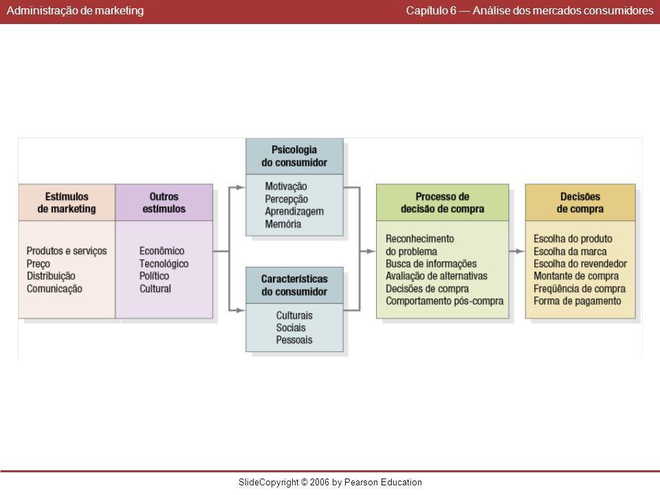 Administração de marketingCapítulo 6 Análise dos mercados consumidores SlideCopyright © 2006 by Pearson Education Fonte: A.
