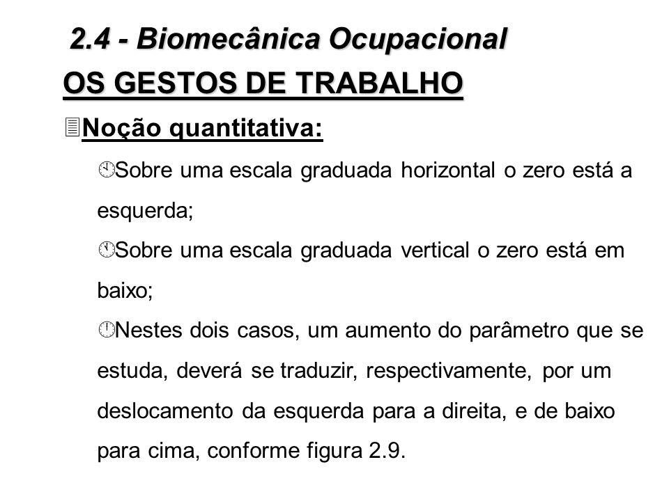 OS GESTOS DE TRABALHO Figura 2.8 - Esteriótipos universais: noção qualitativa 2.4 - Biomecânica Ocupacional