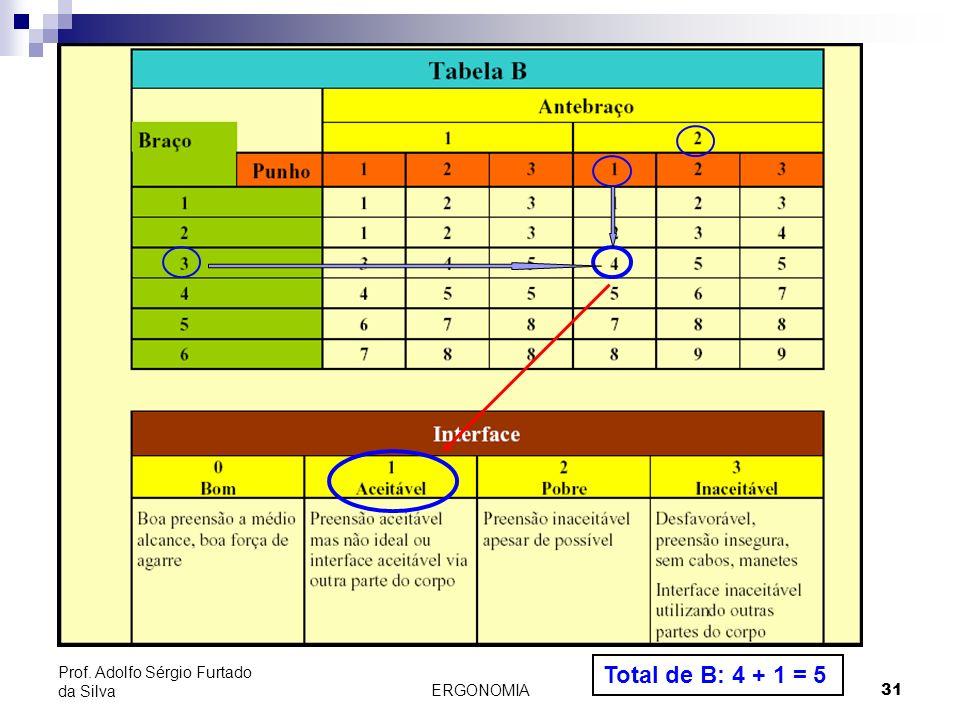 ERGONOMIA 31 Prof. Adolfo Sérgio Furtado da Silva Total de B: 4 + 1 = 5