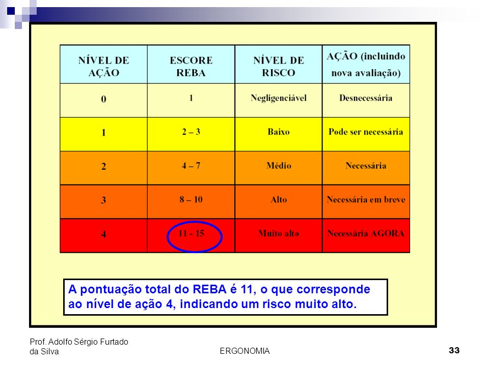 ERGONOMIA 33 Prof. Adolfo Sérgio Furtado da Silva A pontuação total do REBA é 11, o que corresponde ao nível de ação 4, indicando um risco muito alto.
