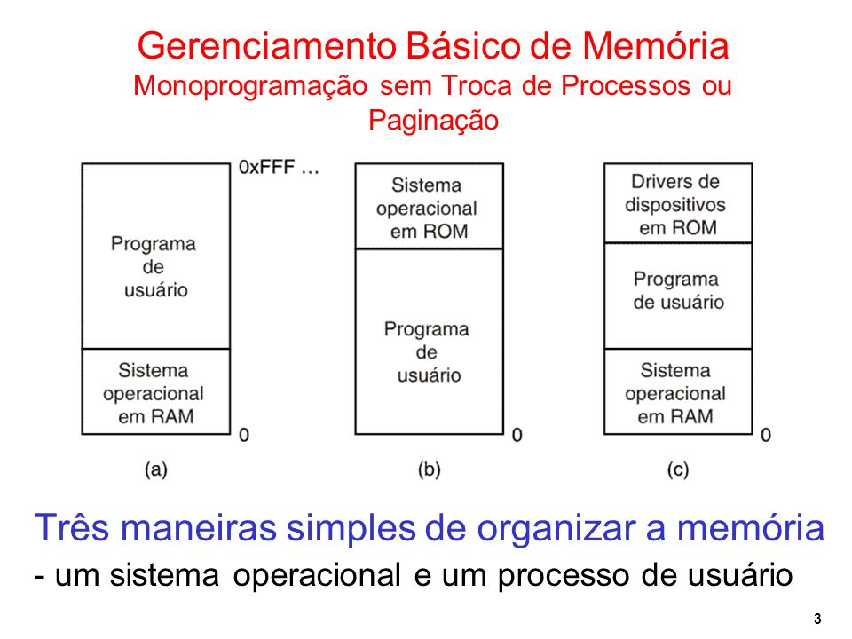 3 Gerenciamento Básico de Memória Monoprogramação sem Troca de Processos ou Paginação Três maneiras simples de organizar a memória - um sistema operac