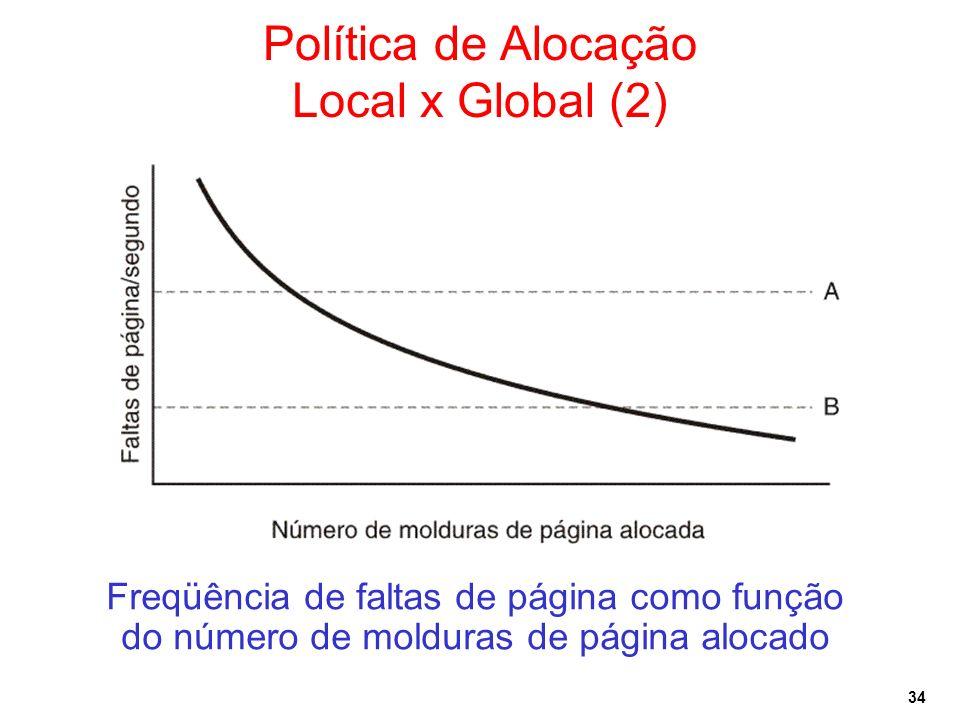 34 Política de Alocação Local x Global (2) Freqüência de faltas de página como função do número de molduras de página alocado