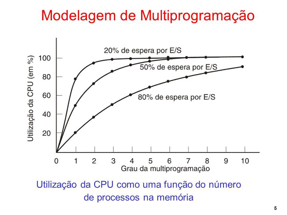 5 Modelagem de Multiprogramação Utilização da CPU como uma função do número de processos na memória
