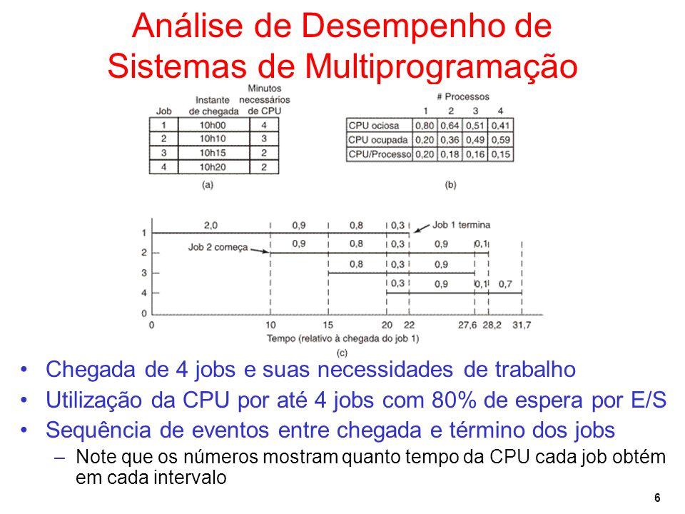 6 Análise de Desempenho de Sistemas de Multiprogramação Chegada de 4 jobs e suas necessidades de trabalho Utilização da CPU por até 4 jobs com 80% de