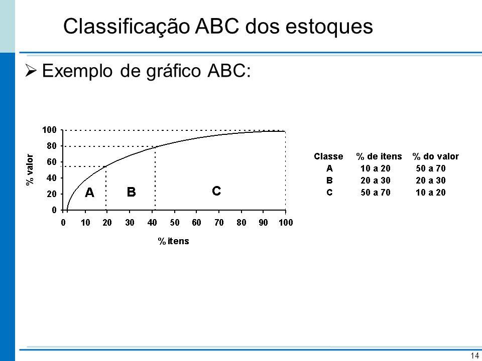 Classificação ABC dos estoques 14 Exemplo de gráfico ABC: