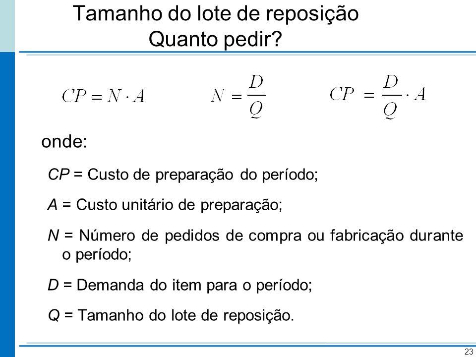 Tamanho do lote de reposição Quanto pedir? onde: CP = Custo de preparação do período; A = Custo unitário de preparação; N = Número de pedidos de compr
