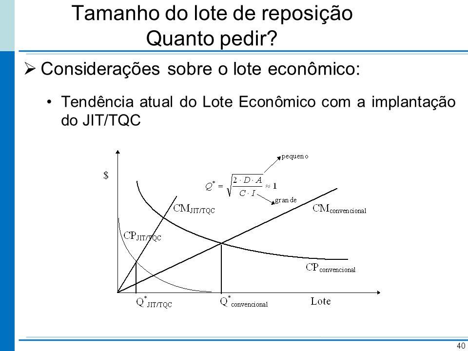 Tamanho do lote de reposição Quanto pedir? Considerações sobre o lote econômico: Tendência atual do Lote Econômico com a implantação do JIT/TQC 40