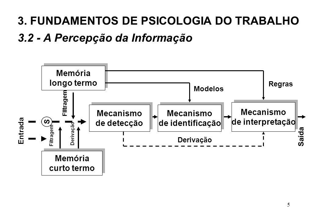 5 Memória longo termo Memória longo termo S Memória curto termo Memória curto termo Mecanismo de detecção Mecanismo de detecção Mecanismo de identificação Mecanismo de identificação Mecanismo de interpretação Mecanismo de interpretação Derivação Saída Entrada Filtragem Derivação Filtragem Modelos Regras 3.2 - A Percepção da Informação 3.