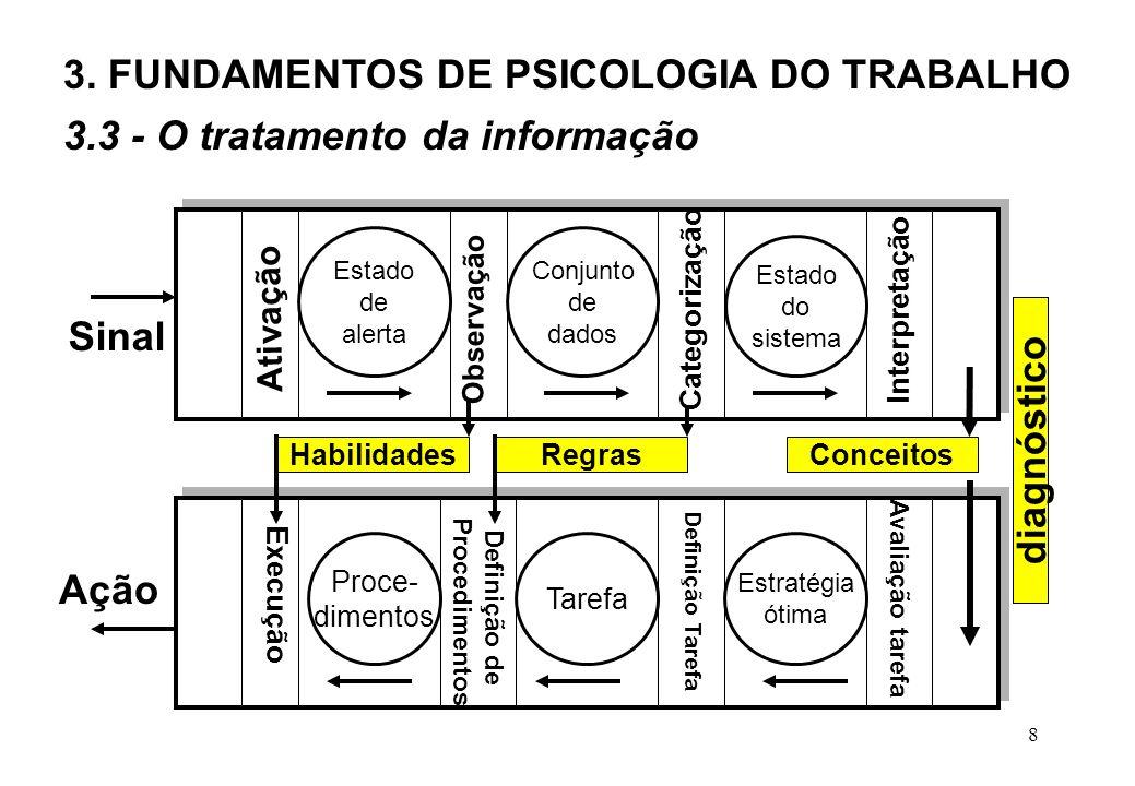 8 Estado de alerta Categorização Ativação Observação Interpretação Avaliação tarefa Definição Tarefa Definição de Procedimentos Execução Conjunto de dados Estado do sistema Proce- dimentos Tarefa Estratégia ótima Sinal Ação HabilidadesRegrasConceitos 3.3 - O tratamento da informação 3.