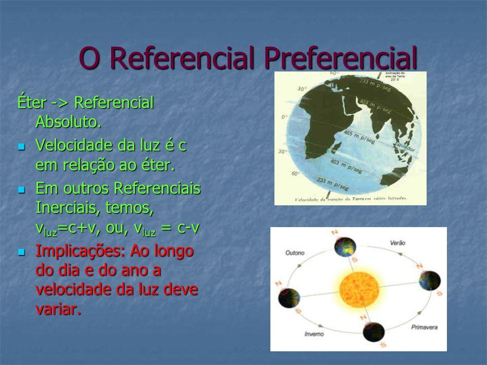 O Referencial Preferencial O Referencial Preferencial Éter -> Referencial Absoluto. Velocidade da luz é c em relação ao éter. Velocidade da luz é c em