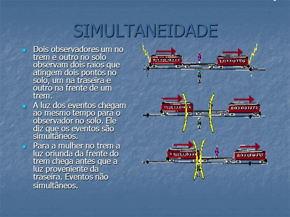 SIMULTANEIDADE Dois observadores um no trem e outro no solo observam dois raios que atingem dois pontos no solo, um na traseira e outro na frente de u