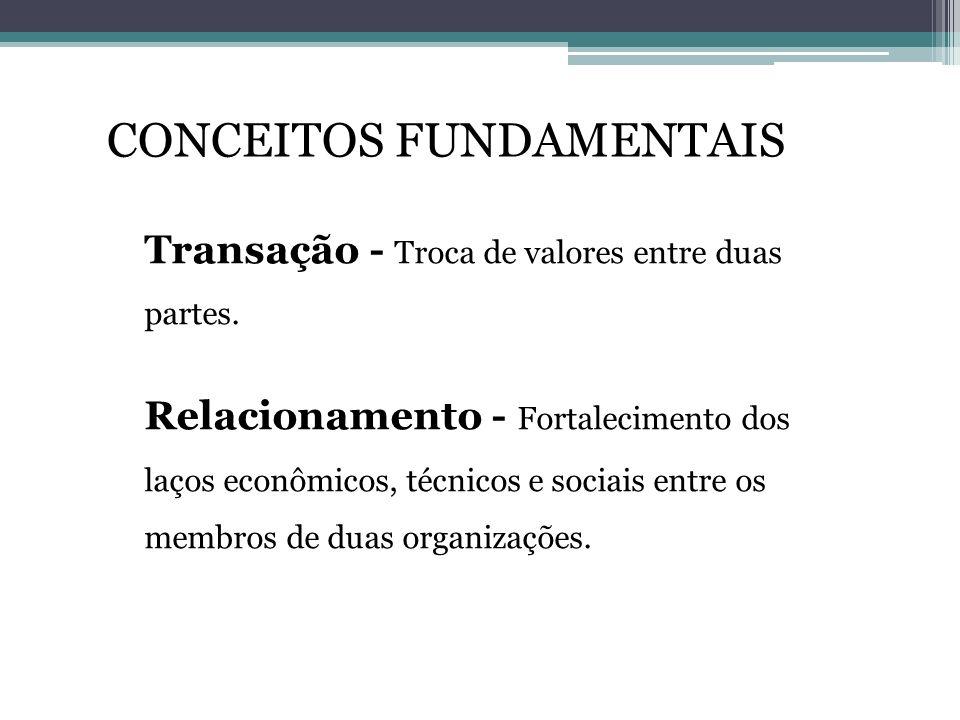 Transação - Troca de valores entre duas partes. Relacionamento - Fortalecimento dos laços econômicos, técnicos e sociais entre os membros de duas orga