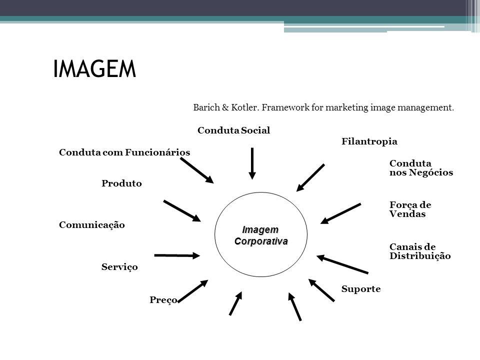 IMAGEM Barich & Kotler. Framework for marketing image management. Conduta Social Filantropia Conduta com Funcionários Conduta nos Negócios Produto For