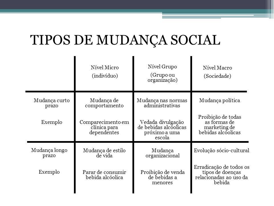 TIPOS DE MUDANÇA SOCIAL Nível Micro (indivíduo) Nível Macro (Sociedade) Nível Grupo (Grupo ou organização) Mudança curto prazo Exemplo Mudança longo p