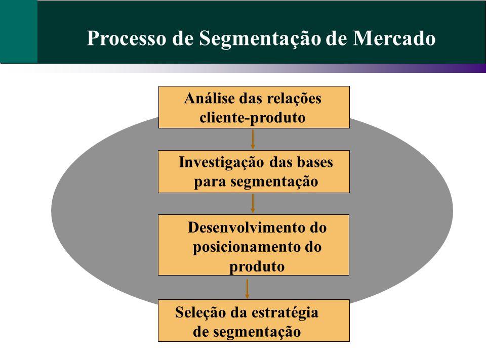 Processo de Segmentação de Mercado Análise das relações cliente-produto Investigação das bases para segmentação Desenvolvimento do posicionamento do produto Seleção da estratégia de segmentação