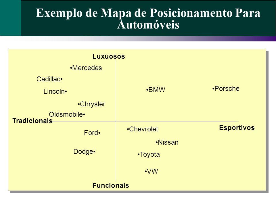 Exemplo de Mapa de Posicionamento Para Automóveis Tradicionais Esportivos Funcionais Luxuosos BMW Mercedes Cadillac Lincoln Chrysler Oldsmobile Porsche Chevrolet Nissan Toyota VW Ford Dodge