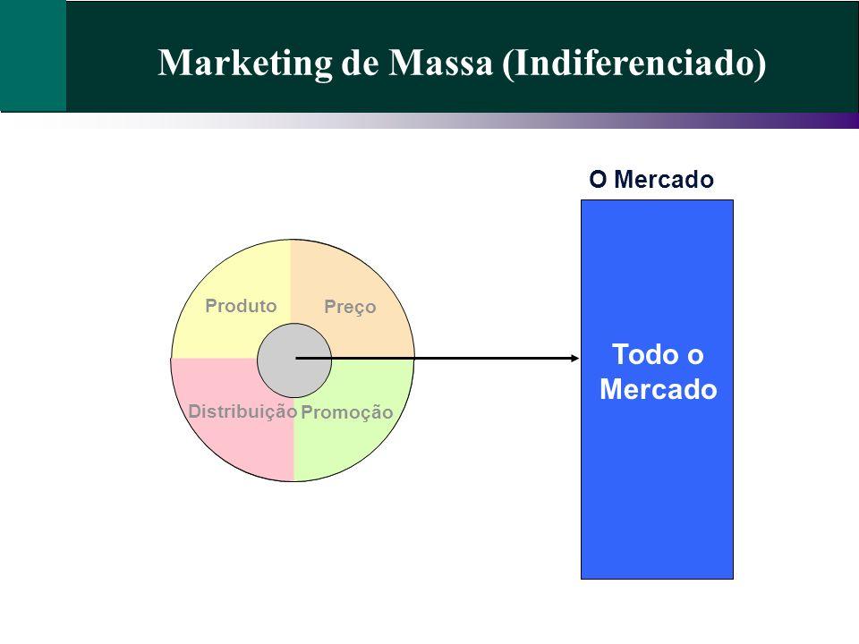 Marketing de Massa (Indiferenciado) Preço Promoção Distribuição Produto O Mercado Todo o Mercado