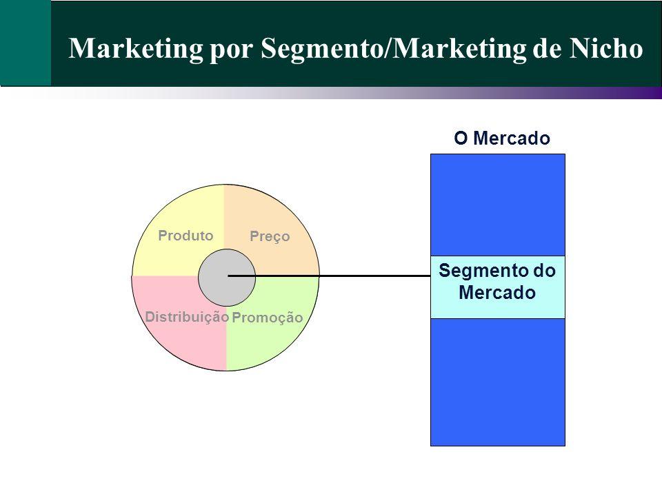 Marketing por Segmento/Marketing de Nicho Preço Promoção Distribuição Produto O Mercado Segmento do Mercado